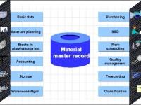 SAP MM – Mestre de Materiais