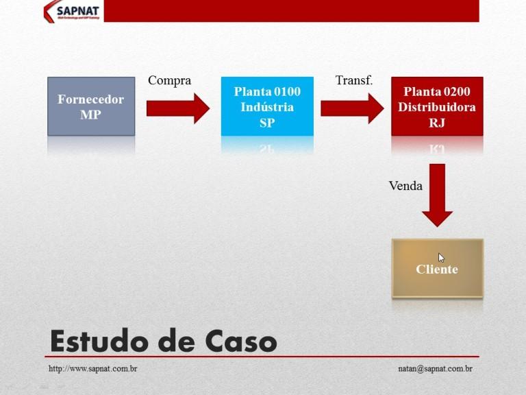 SAP SD/PP/MM – Estudo de Caso – Processo de Reabastecimento com Necessidades Dependentes